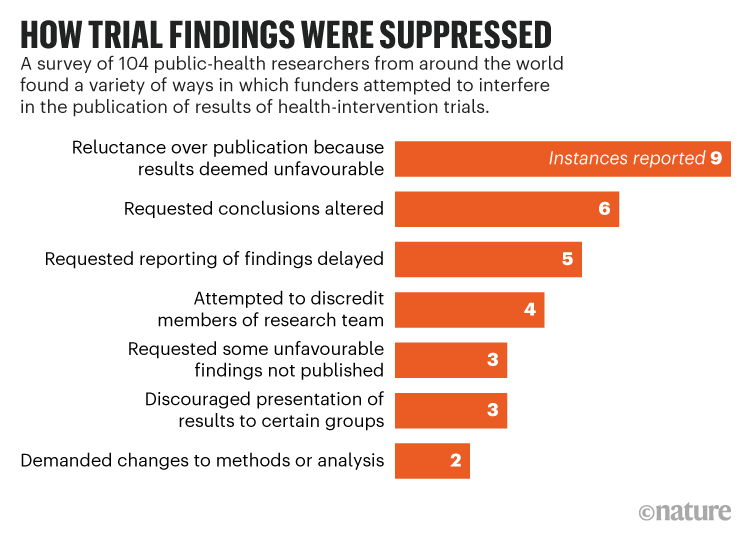 Health Researchers Report Funder Pressure To Suppress Results Nature Com