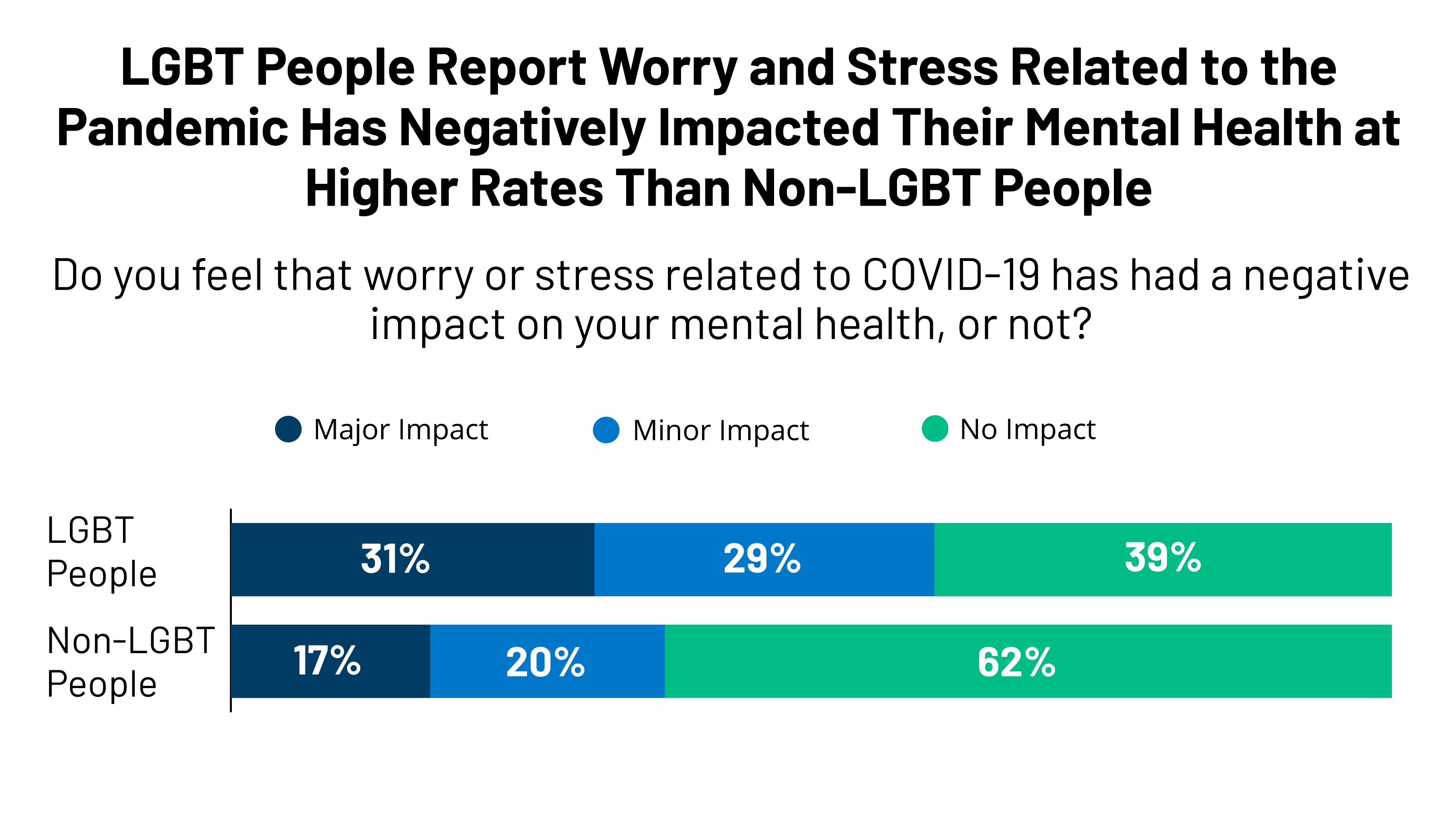 The Impact Of The Covid 19 Pandemic On Lgbt Peoples Mental Health Kaiser Family Foundation